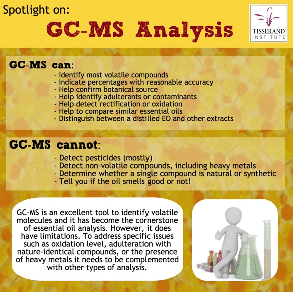 GC-MS Analysis