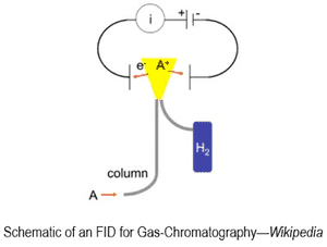 Schematic of an FID for Gas-Chromatography